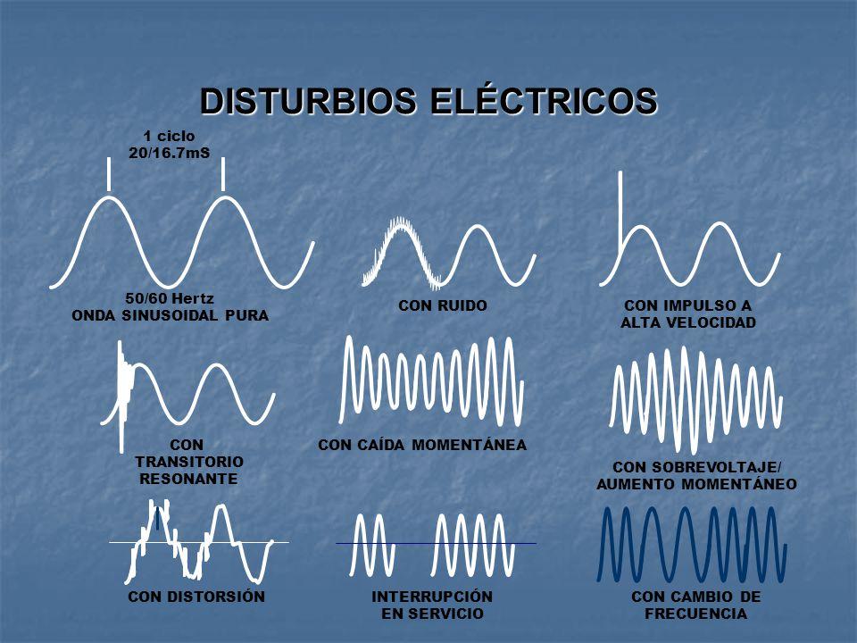 Disturbios eléctricos GIIT México